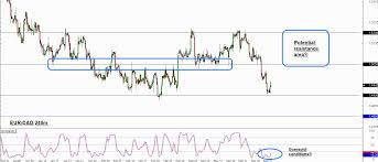 Trade Idea Eur Cad Bounce To Resistance Babypips Com