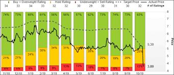 Nokias Stock Keeps Falling As Profit Warning Triggers Slew