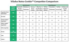 Vi Shake Comparison Chart Nutra Cookie Competitor Comparison Body By Vi Charts