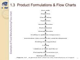 Yogurt Production Flow Chart 65 Matter Of Fact Video Production Flow Chart