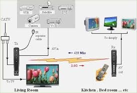 cable tv wiring diagram squished me Comcast Cable Box Setup Diagram aitech wireless cable tv no wires no extra boxes no extra fees