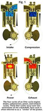 2 stroke engine diagram engine terminology a longer list of otto cycle engine diagram