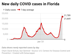Florida's 7-day average for COVID cases ...