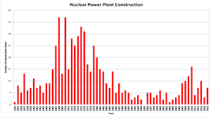 anti nuclear energy essay so what after a year drought is the number of nuclear power plant constructions started each year from 1954 to 2013 note the