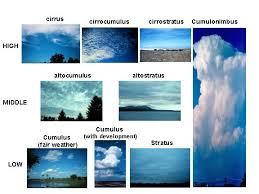 What Kinds Of Clouds Are There