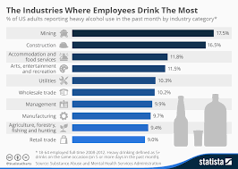 Alcohol Abuse Chart Chart The Industries Where Employees Drink The Most Statista