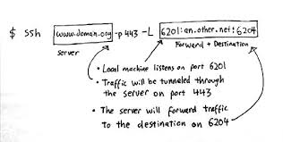 ssh port forwarding aptivate port forwarding example at Port Forwarding Diagram