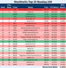 Stocktwits Top 25 – Week 46 ?