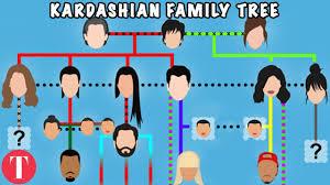 Klearing Up The Konfusing Kardashian Family Tree Youtube