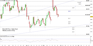 Crude Oil Price Outlook From Bullish To Bearish Where Is