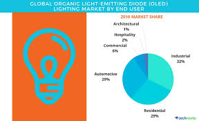 Global Lighting Market 2016 Oled Lighting Market Competitive Analysis And Forecast By