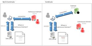 DNS Sinkhole — ENISA
