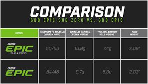 Callaway Gbb Epic Gbb Epic Sub Zero Drivers Golfnation Golf