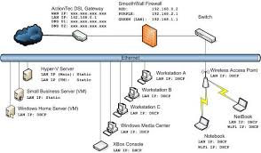 small business network design diagram  home network design    small business network design diagram