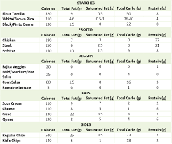 Chipotle Nutrition Chart Chipotle Nutrition Is Your All Natural Burrito Over Loaded