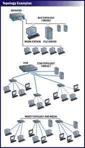 ethernet tutorial part i networking basics lantronix general topology configurations