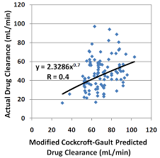 plots of actual clearance versus modified croft gault predicted clearance published with