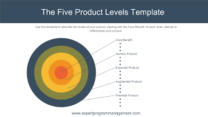 Five Product Levels Philip Kotler Marketing Training