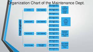 Maintenance Department Of Hotels