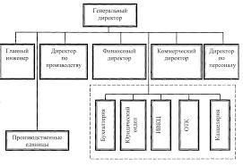 Реферат Разработка эффективной структуры управления предприятия  Разработка эффективной структуры управления предприятия