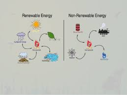 Chart On Renewable And Nonrenewable Resources Natural Resources Renewable And Non Renewable