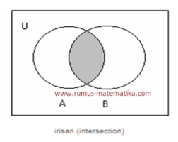 Diagram Venn Gabungan Belajar Operasi Himpunan Rumus Matematika