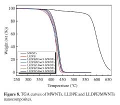 Mechanical Properties And Thermal Behaviour Of Lldpe Mwnts