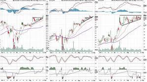 Warning Many Stock Charts Look Identical Realmoney