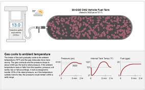 Alternative Fuels Data Center Filling Cng Fuel Tanks