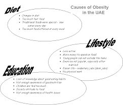 cause and effect obesity com obesity