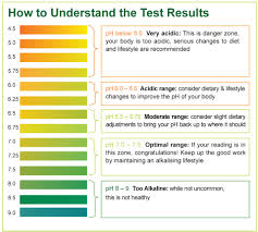Multistix 10 Sg Results Chart 62 Valid Dipstick Urine Analysis Chart