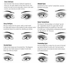 eye shape chart 34 best character creation images on pinterest drawing ideas