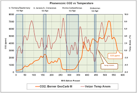 Atmospheric Co2 Concentrations At 400 Ppm Are Still
