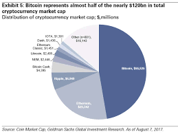 Cryptocurrency Price Comparison Chart Bitcoin Forecast 2018 Preparing For The Cryptocurrency
