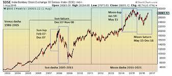 Market Jyotish How Sustainable Is The Indian Stock Market