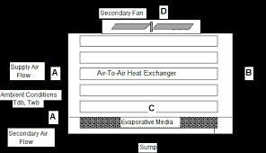 Evaporative Coolers Engineering Reference Energyplus 8 3