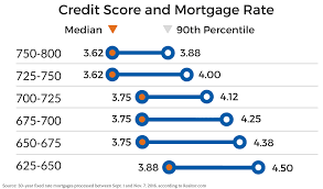Chart Of Credit Scores And Mortgage Rates Chris Doering