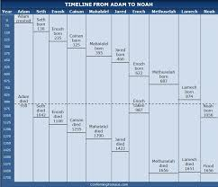 Bible Timeline Chart Chart Of Chronology From Adam To Noah
