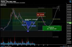 Gemini Btc Chart Gemini Btc Usd Chart Published On Coinigy Com On March 2nd