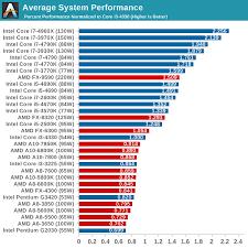 Notebook Processor Comparison Chart 34 Clean Intel Mobile Processors Comparison Chart