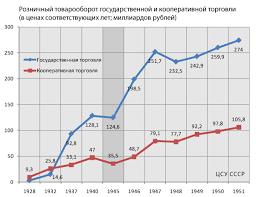 Советская теневая экономика Великий СССР Советская теневая экономика