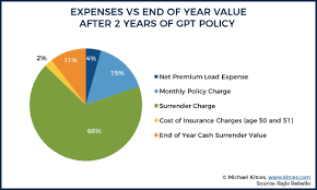 The idea is that they build cash value quickly that you can access for any reason. Universal Life Insurance Funding Strategies Db Vs Csv Irrs