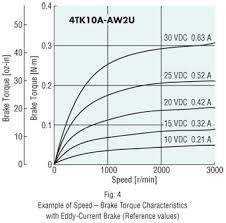 Single Phase Ac Torque Motors Gear Motors