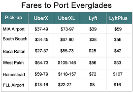 Using Uber Or Lyft To Port Of Miami And Port Everglades Cruzely Classy Lyft Fare Quote