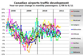 Canadian Airport Charts Leading Canadian Airports Report Traffic Figures For 2011 H1