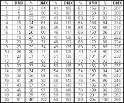 Percent Vs Dmx Value Controlbooth