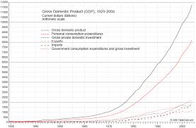 Chart Of Us Gross Domestic Product 1929 2004 Economics Chart