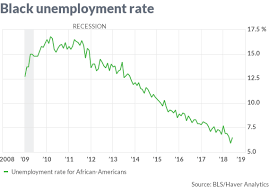 Black Unemployment Chart African American Unemployment Rate Moves Up From Record Low