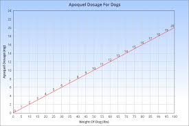 Apoquel For Dogs Safety Dosage Side Effects More