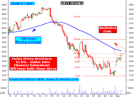 Sgx Nifty Intraday Chart Nifty 50 Futures Trading Hours Irgarlire Cf